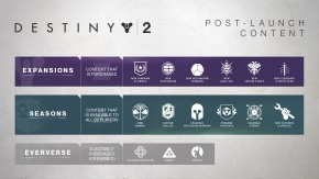 What's Up with Destiny 2's Latest Promises?